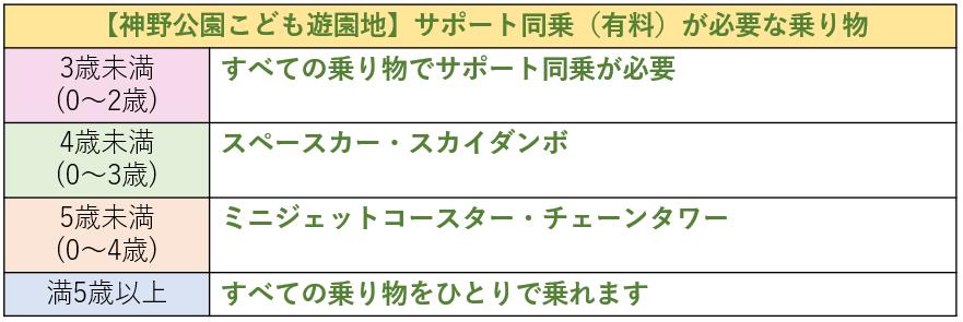 神野公園こども遊園地_年齢制限表